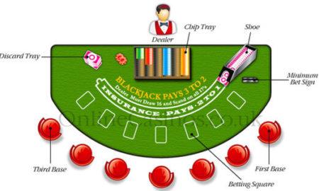 ¿Cómo jugar blackjack en el casino?